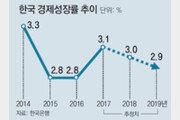 한은, 올 성장률 전망 0.1%P 올려 3%