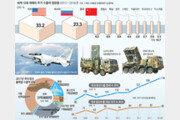 """한화 """"2025년 방산 매출 12조원""""… 글로벌 톱 10 정조준"""