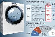 美, FTA 무시하고 한국공장 제품도 제재… 개정협상 난기류