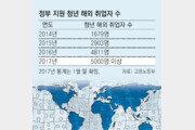 """지난해 해외 취업자 5000명 넘어… """"정부 지원 덕에 꿈 이뤘다"""""""