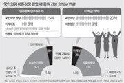 """민주평화당 """"우리가 與 손들어주면 과반"""" 미래당 """"2중대 자임하나"""""""