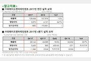 위메이드, 2017년 매출 1,096억 달성 '적자폭 감소'