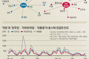 [윤희웅의 SNS 민심]개헌 논의는 '선거 암초'를 돌파할 수 있을까
