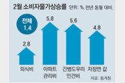 최저임금 여파? 외식비-관리비 등 생활물가 줄인상