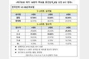 배구토토 매치 18회차 투표율 중간집계