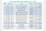 축구토토 승무패 10회차 투표율 중간집계