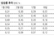 재건축 규제 효과… 서울 아파트값 상승세 꺾여