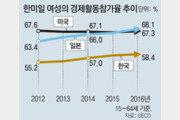 30대 경단녀 늘어 여성 경제활동률 뚝