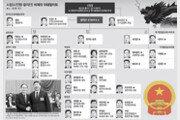 [글로벌 포커스]시진핑 2기, '왕치산-왕이' 힘의 외교… 경제는 美 유학파