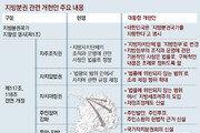 지자체를 '지방정부'로… 지방 숙원이던 '징세 재량권' 확대
