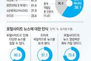 """[송으뜸의 트렌드 읽기]""""포털도 언론"""" 59%… 사회적 책임 고민해야"""