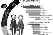 """구조조정 막는 정책에… """"사람 뽑았다가 미래 리스크 될 우려"""""""