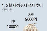 경기 불황에도 세수 풍년… 2월까지 3조7000억원 더 걷혀