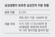 """최종구 """"금융사, 계열사주식 팔아라"""""""