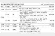 한국기업 노리는 해외 투기자본… 주가 흔든뒤 이익만 챙겨 '먹튀'