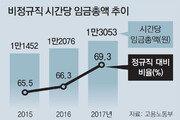 비정규직 임금, 정규직의 70% 수준 상승