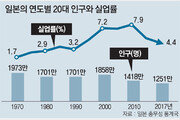 [동아광장/박상준]청년실업, 인구구조만의 문제가 아니다