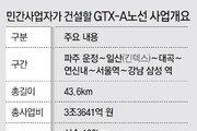 '파주∼삼성 20분' GTX 구간 요금, 3900원 제시