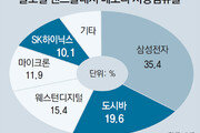 SK 등 韓美日연합, 도시바메모리 인수 확정