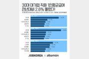 30대 상장사 작년 연봉 2.6% 상승…네이버, 18.3% 올라  1위