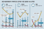 """""""수술 사망률 뚝"""" 성과와 함께… """"환자 1% 낙상"""" 치부 공개"""