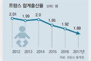 프랑스 흔들리는 출산강국… 합계출산율 2014년 2명서 작년 1.88명으로 3년 연속 하락