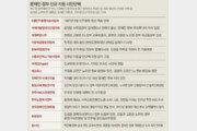 박근혜 정부때 4회이상 지원 받았던 96곳, 문재인 정부 들어 43곳이 제외돼