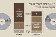 박근혜 정부, 北인권단체 위주로… 문재인 정부는 北교류-지원에 방점