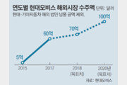 """무산된 주총 날에… 모비스 """"GM서 올해의 협력사로 첫 선정"""""""