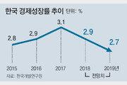 """KDI """"규제 완화-구조개혁 없으면 한국경제 추락"""""""
