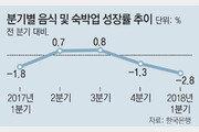 최저임금 영향 큰 음식-숙박업 총생산, 13년만에 가장 부진