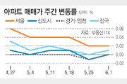 부담금 여파 서울 재건축 6주 연속 하락