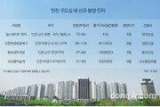 인천 구도심 '새 아파트' 관심↑… 공급 적어 희소성 부각