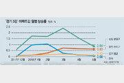 늦바람 여전한 분당-수지 아파트값… 과천은 급락