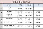 롯데홈쇼핑, 올해 상반기 히트상품 공개… '나를 가꾸는' 상품 강세