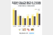 직장인 점심값 평균 6,230원…구내식당 이용자 늘었다