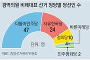 민주당, 광역-기초의원 비례대표도 싹쓸이