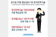공기업 평균급여 2위  '한국서부발전' 9150만원…1위는?