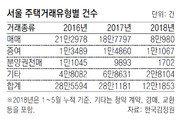 올들어 서울 주택거래 10건중 1건 증여… 예년의 2배