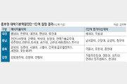 '대학구조개혁 평가' 중부권 대학 희비 엇갈려