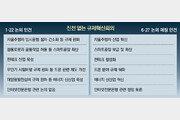 드론-자율차 등 개별과제 나열… 5개월전 보고내용 '재탕' 수준