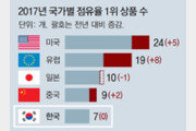 美-中 달리는데… 한국, 1위 제품 7개 '제자리걸음'