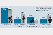 """한국인 기대수명 OECD평균보다 높은데 """"나는 건강하다"""" 여기는 비율은 최하위권"""