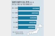 '일손 부족' 日 인재확보 전쟁… 재학생때부터 '超입도선매'