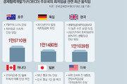英은 성공, 헝가리는 실패… '경제 체력'이 최저임금 성패 갈랐다