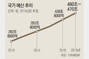 """""""툭하면 보조금… 재정중독 우려"""""""