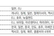 美 빼고… 대서양-태평양 FTA 가속, 거대 자유무역권 '트럼프 포위작전'