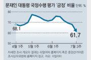 문재인 대통령 지지율, 취임후 최대폭 하락