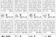 [스포츠동아 오늘의 운세] 2018년 7월 23일 월요일 (음력 6월 11일)