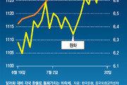 환율로 번진 G2 무역전쟁… 韓, 위안화 리스크 직격탄
